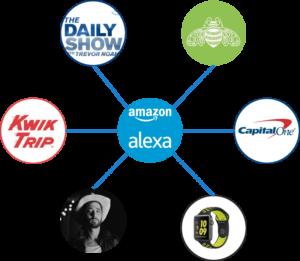 Alexa affinities