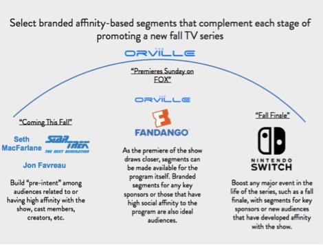 Social Affinity Powering Fall TV